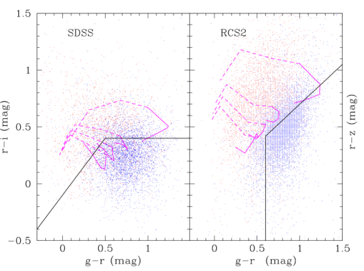 The selection criteria applied to avoid low-redshift targets in the two survey regions. The points in each diagram are WiggleZ galaxies observed before we introduced the low redshift rejection cuts. Galaxies with redshifts below