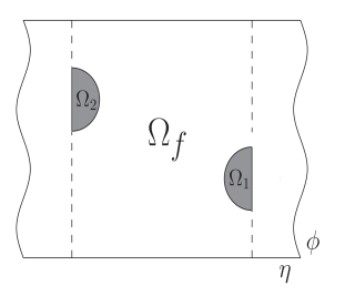 The phase space regions for a kt defined final state. The shading denotes the regions vetoed by the algorithm, which are subtracted from the