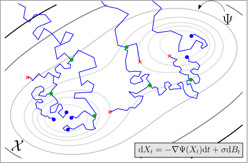 Illustration of example cell trajectories (in blue) of a diffusion-drift process (