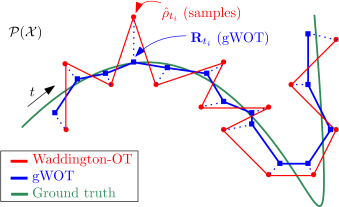 "Conceptual illustration of our global regression method (gWOT) compared to the straightforward Waddington-OT ""gluing"" approach."