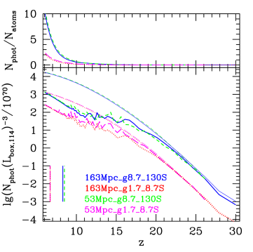 (bottom panels) Number of ionizing photons emitted by all sources (i.e. if there were no suppression; thin lines) and all active sources (thick lines) in the computational volume per timestep and (top panels) cumulative number of photons per total gas atom released into the IGM. Notation is the same as in Fig.