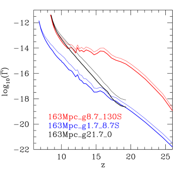 Evolution of the mean mass-weighted (thin lines) and volume-weighted (thick lines) photoionization rates in our computational volume for simulations L1 (red), L2 (blue) and L3 (black).