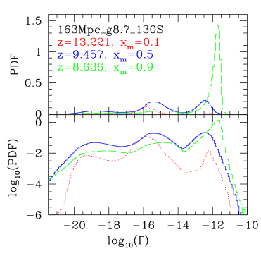 Photoionization rate PDF's for our fiducial case L1 for epochs when the ionized fraction by mass is