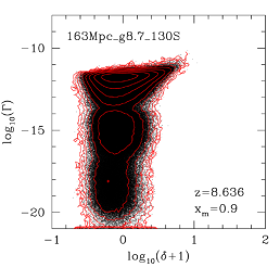 Cell-by-cell photoionization rate - overdensity correlation scatter plot at