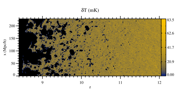Position-redshift and position-frequency slices from our fiducial simulation L1. These slices illustrate the large-scale geometry of reionization and the significant local variations in reionization history as seen at redshifted 21-cm line. Observationally they correspond to slices through an image-frequency volume of a radio array. The top and middle images shows the differential brightness temperature at the full grid resolution in decimal log and linear scale, respectively. The bottom image shows the same