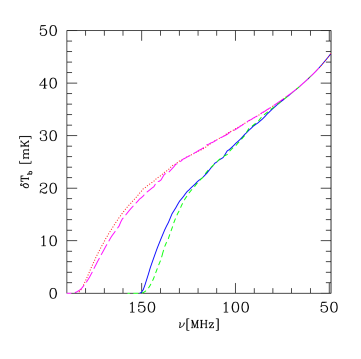 The evolution of the mean 21-cm background for our fiducial cases (left) and varying the source model (right). All cases are labelled by color and line-type, as follows: (left) L1 (blue, solid), S1 (green, short-dashed), L2 (magenta, long-dashed), and S2 (red, dotted), (right) S4 (cyan, long dashed), S5 (light red, dot-short dashed), and S3 (light green, dot-long dashed)