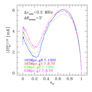 The evolution of the rms fluctuations of the 21-cm background, for beamsize