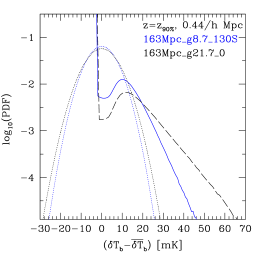 The effect of self-regulation on the PDF distribution of the 21-cm signal. Shown are the epochs at which the ionized fractions are