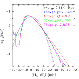 The effect of the source efficiencies (high- vs. low efficiency) and box size on the PDF distribution of the 21-cm signal. Shown are the epochs at which the ionized fractions are