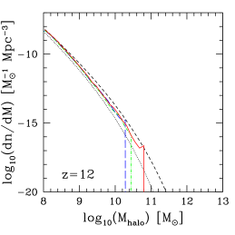 Simulated halo mass function at high-z derived from 114/h Mpc box (solid, red), 74/h Mpc box (dot-dashed, green), 37/h Mpc box (long-dashed, blue) at (left to right)