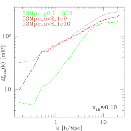 21-cm differential brightness temperature fluctuation power spectra for varying source models. Shown are the epochs at which the ionized fractions are (left)