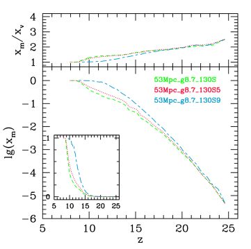 (left) (bottom panel) Mass-weighted reionization histories for cases S1, S6 and S7, each with different Jeans mass filtering threshold. (top panel) Ratio of the corresponding mean mass-weighted and volume ionized fractions,