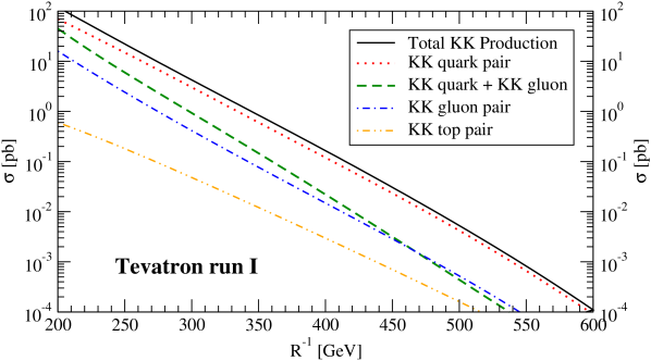 The production cross section of KK quarks and gluons at the Tevatron Run I (upper panel) and Run II (lower panel). The solid black curve represents the total production cross section, while the other lines show the separate contributions from KK quark pairs (red dotted line) KK quark-gluon (green dashed line) and KK gluon pairs (blue dot-dashed line). The KK top production cross section is indicated by the orange double-dot-dashed line. Adapted from Ref.