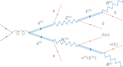 The Feynman diagram leading to the multi-lepton plus 2 jets plus missing energy signature in KK SU(2) double associated production.