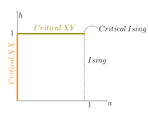 Different critical regions in the quantum