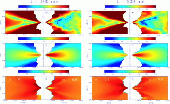 Color coded logarithimic contours of magnitude of velocity (top, in cms