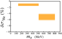 Percentage modifications to the impulse approximation contribution to the deuteron (left panel),