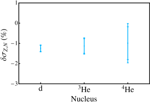 Fractional contribution to the nuclear