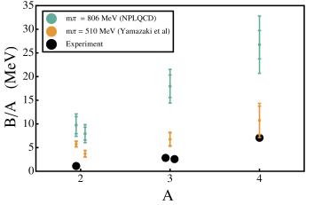 The binding energy per nucleon calculated with lattice QCD