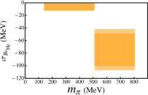 The nuclear contributions to the deuteron (left panel),