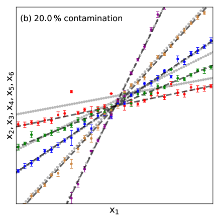 Comparison between the workings of the conservative formulation log-likelihood function and the standard likelihood function. (a) Fiducial data for a 6D straight line. The X-axis of the plot corresponds to one of the dimensions
