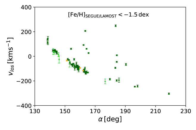 GD-1 member stars. In order to purify the GD-1 sample, presented in Figure