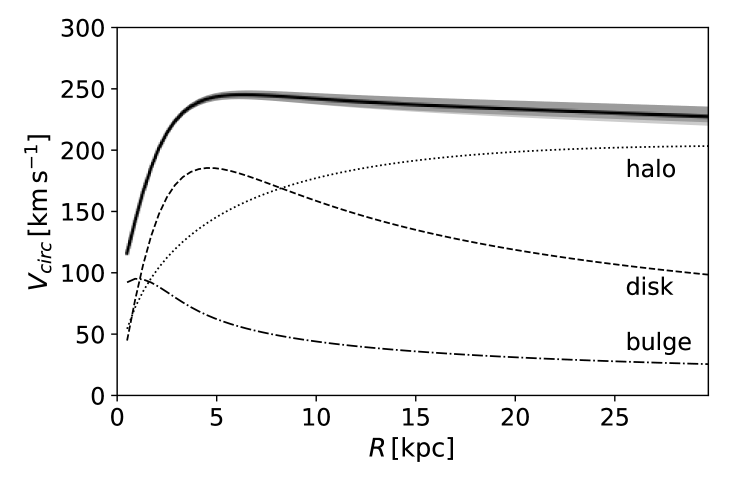 Velocity curve of the Galaxy model discussed in Section