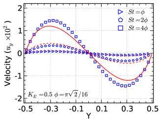 The velocity and temperature perturbations for a hard-sphere gas subject to a sinusoidal heating at