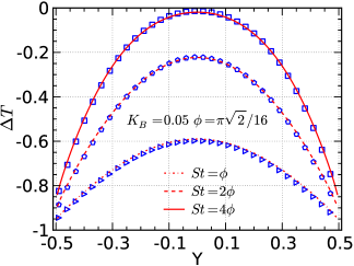 The velocity and temperature perturbations for a BGK gas subject to a sinusoidal heating at