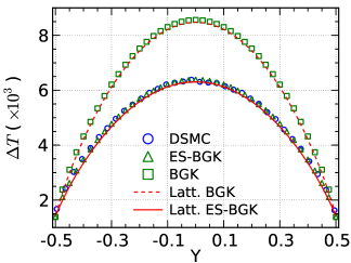 The velocity and temperature profiles for the Couette flow at