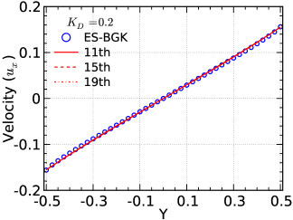 Convergence comparison for a Couette flow at