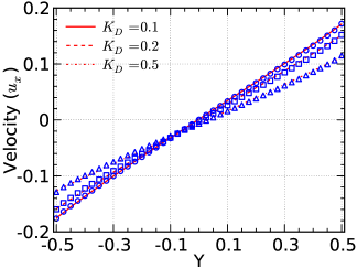 Comparisons of the velocity and temperature profiles for the combined Couette-Fourier flows. The wall velocities are