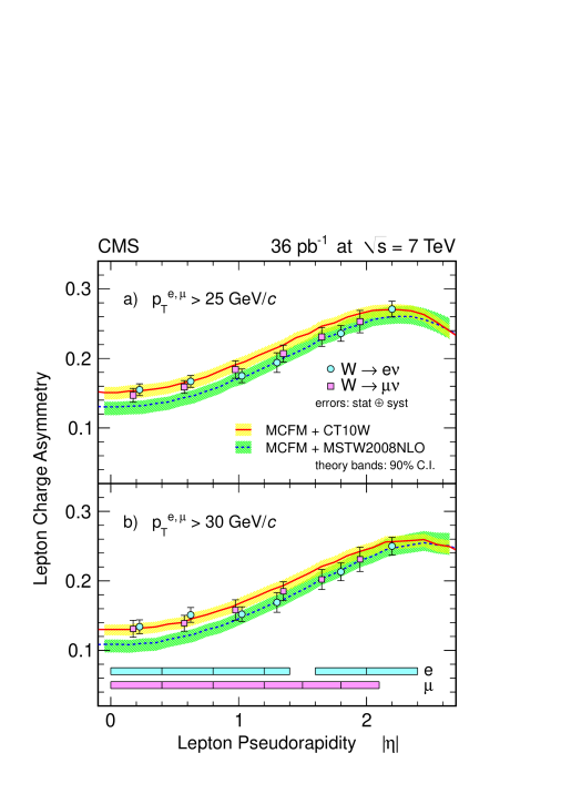 Comparison of the measured lepton charge asymmetry to different PDF models for a) lepton