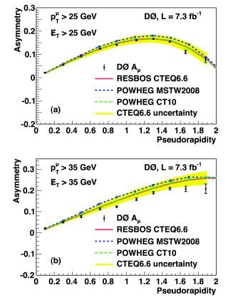 [color online]. The muon charge asymmetry vs.muon pseudorapidity for (a) (