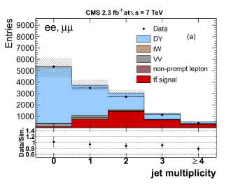 The jet multiplicity for events passing the dilepton and