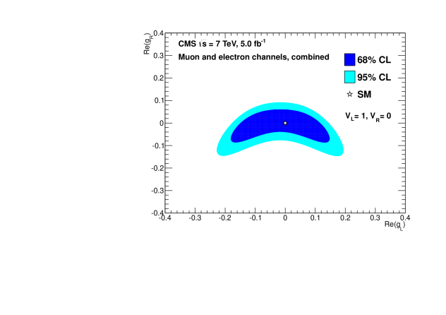 Limits on the real components of the anomalous couplings
