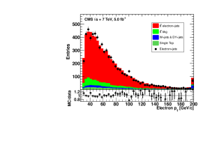 Distributions of data compared to SM predictions for signal and expected backgrounds: charged lepton