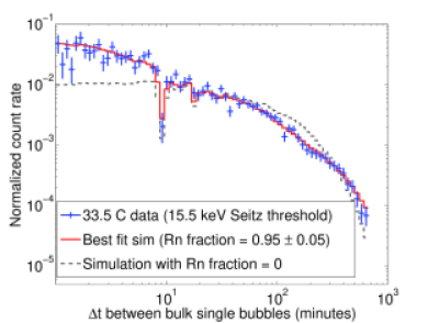 (Color online) Distribution of time differences between consecutive alpha-decay events. The solid curve is a fit to a simulated time difference distribution, including all live time effects and acceptance cuts, based on a component arising from decay of