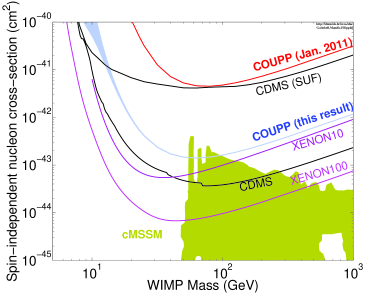 (Color online) COUPP-4kg limits on spin-independent WIMP-proton elastic scattering from the data presented in this note are shown in blue. A previous COUPP result