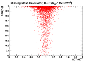 Distribution of the ratio of the reconstructed invariant mass