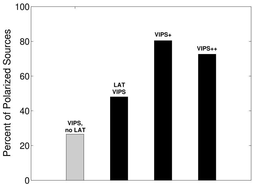 The percentage of sources found to be polarized in various VLBI samples including VIPS (observations made prior to or during 2006), VIPS+ (2nd epoch VIPS observations made contemporaneously with Fermi observations, 2009-2010), and VIPS++ (contemporaneous observations of additional LAT blazars, 2010). Gray indicates the sample with no LAT-detected sources, black indicates LAT samples.