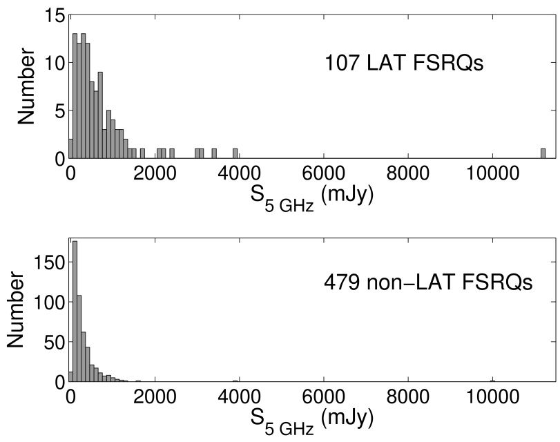 Distributions of LAT (top) and non-LAT (bottom) FSRQ total VLBA flux density at 5 GHz.