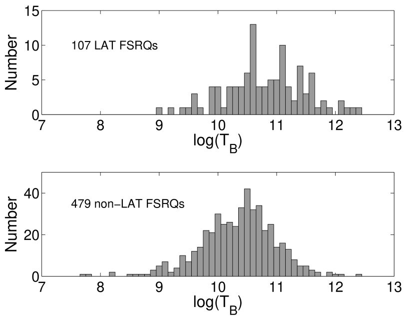 The distributions of core brightness temperatures for LAT-detected FSRQs (top) compared to the distributions of core brightness temperature for non-LAT FSRQs in VIPS (bottom).