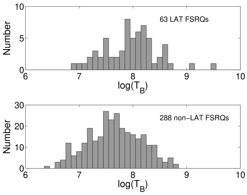 The distributions for jet brightness temperatures for LAT (top) and non-LAT (bottom) FSRQs.