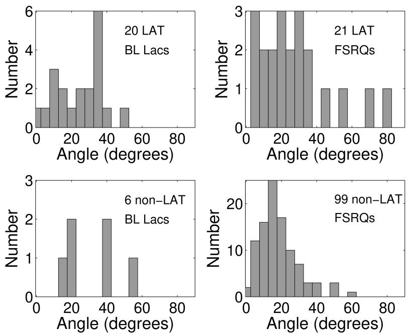 The distributions of apparent opening angles for BL Lacs (left) and FSRQs (right) for both the LAT-detected (top) and non-LAT detected (bottom) sources.