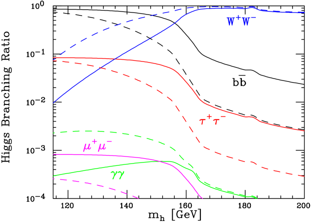 The various color lines show the Higgs branching ratios for different decay modes, with solid lines referring to the case of Higgs-dependent Yukawa couplings and dashed lines to the SM.