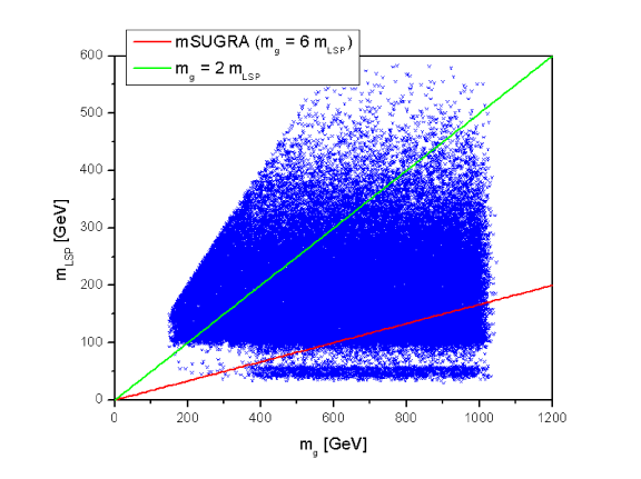 Distribution of gluino masses and a comparison of the gluino and LSP masses for the set of flat prior models satisfying all of our constraints.