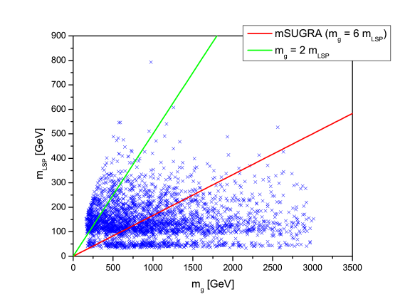 Distribution of gluino masses and a comparison of the gluino and LSP masses for the set of log prior models satisfying all of our constraints.