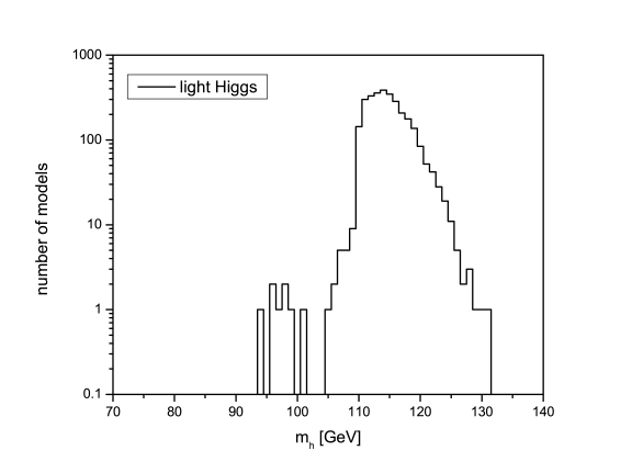 Distribution of the light Higgs mass on a log scale for the set of log prior models satisfying all of our constraints.