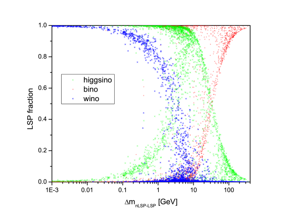 Fractional Wino/Higgsino/bino content of the LSP in the case of log priors as functions of the LSP mass(top) and the nLSP-LSP mass splitting(bottom). Note that each of the log prior models has three entries on these figures.